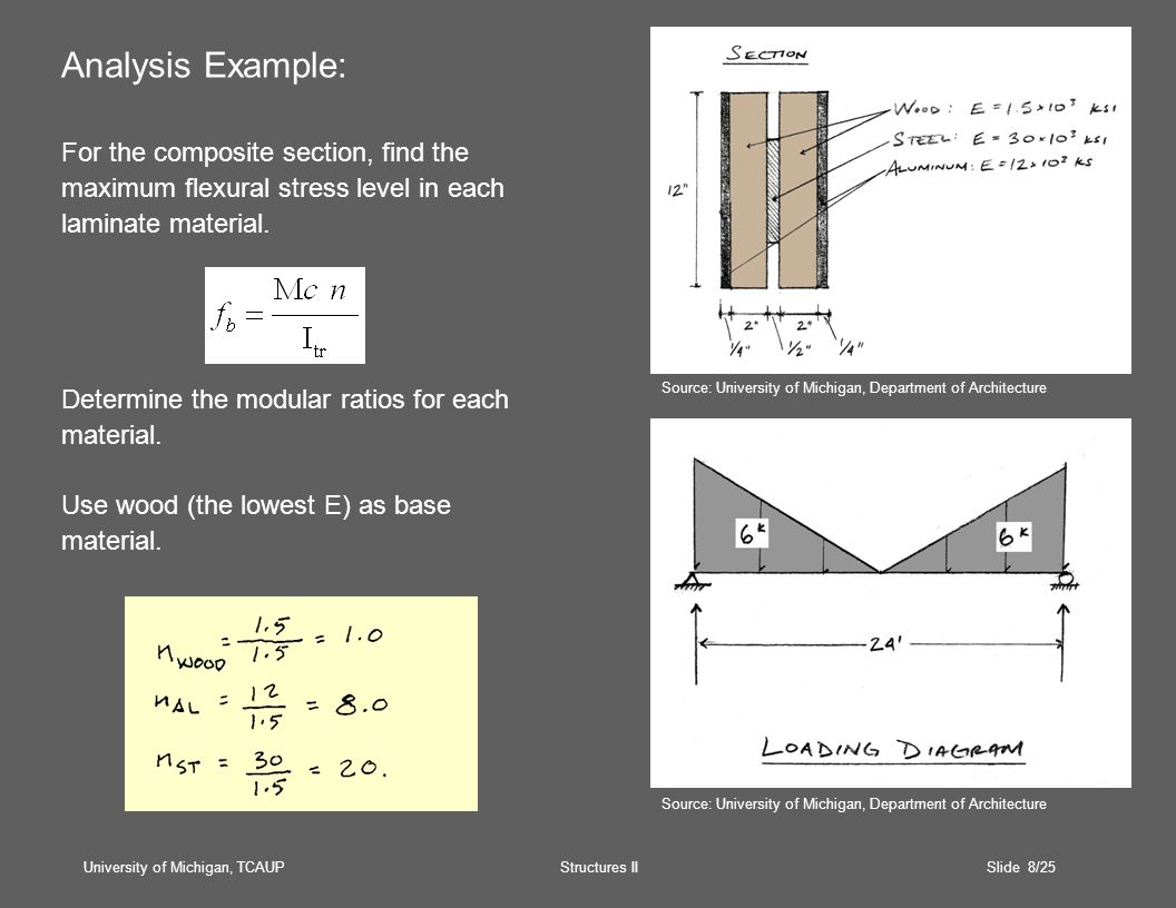 University of Michigan, TCAUP Structures II Slide 19/25 Design Procedure: Given:Span and load conditions Material properties Wood dimensions Reqd:Steel plate dimensions 1.Determine the required moment.