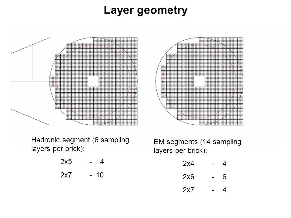Layer geometry Hadronic segment (6 sampling layers per brick): 2x5- 4 2x7- 10 EM segments (14 sampling layers per brick): 2x4- 4 2x6- 6 2x7- 4