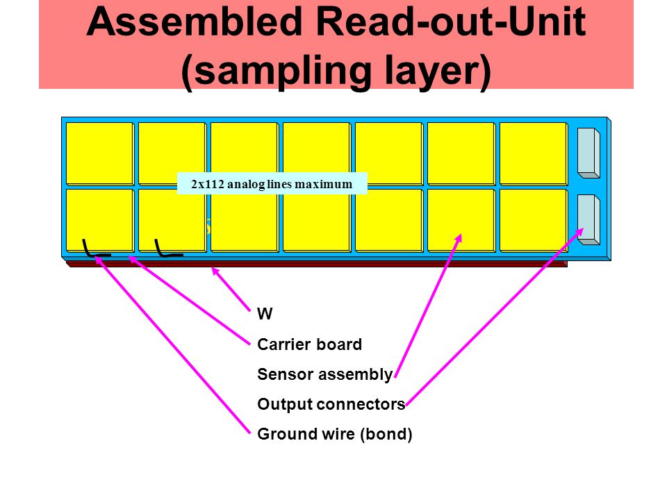 Assembled Read-out-Unit (sampling layer) W Carrier board Sensor assembly Output connectors Ground wire (bond) Si Sensor 2x112 analog lines maximum