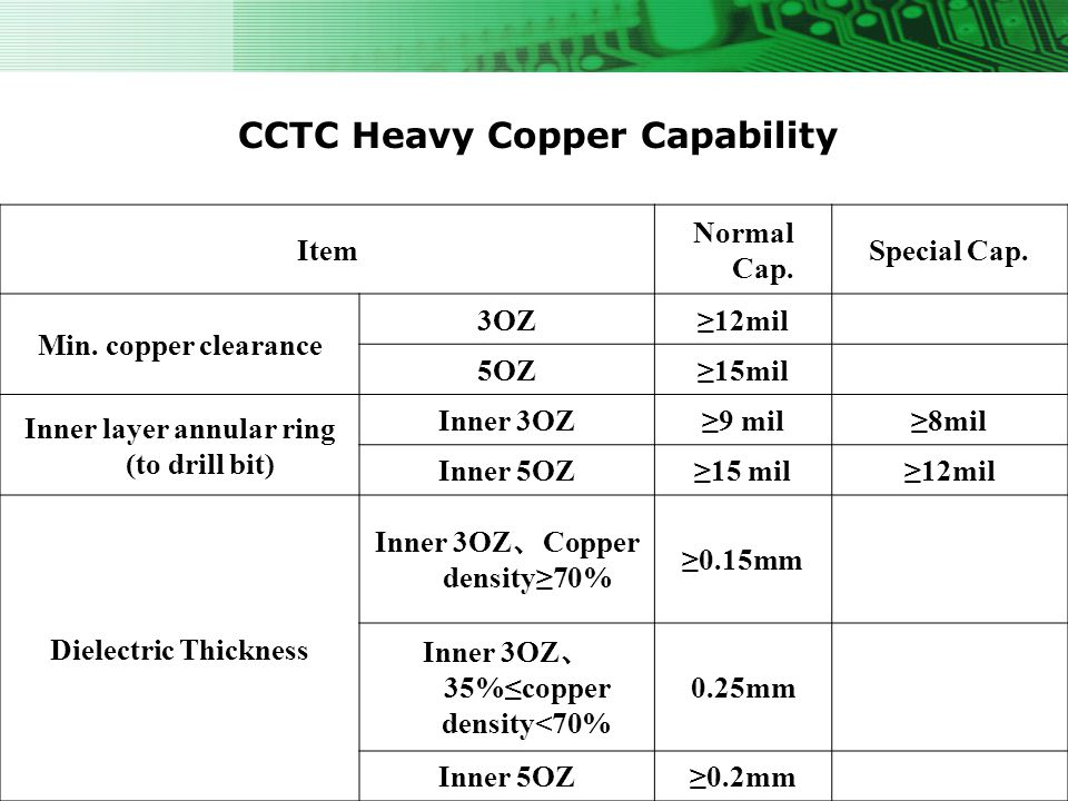 CCTC Heavy Copper Capability Item Normal Cap. Special Cap. Min. copper clearance 3OZ12mil 5OZ15mil Inner layer annular ring (to drill bit) Inner 3OZ9