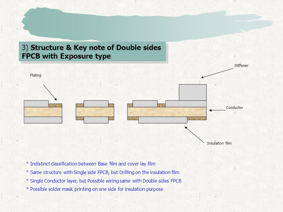 3) Structure & Key note of Double sides FPCB with Exposure type Stiffener Insulation film Conductor Plating * Indistinct classification between Base f