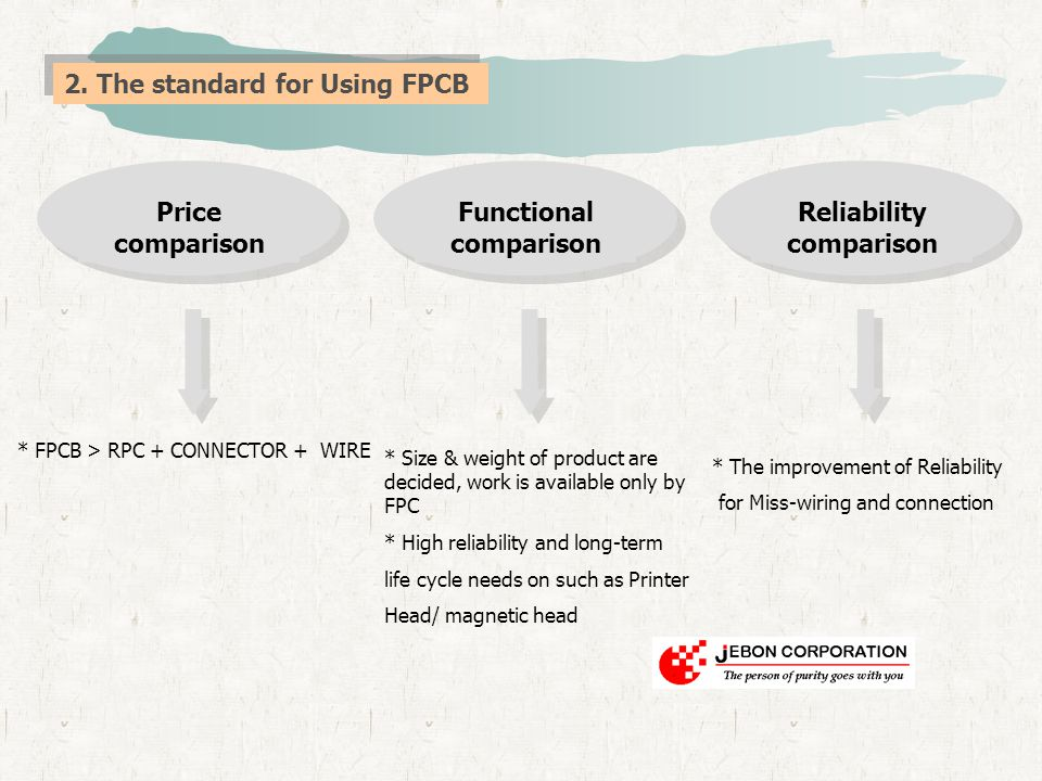 2. The standard for Using FPCB * The improvement of Reliability for Miss-wiring and connection Price comparison Functional comparison Reliability comp