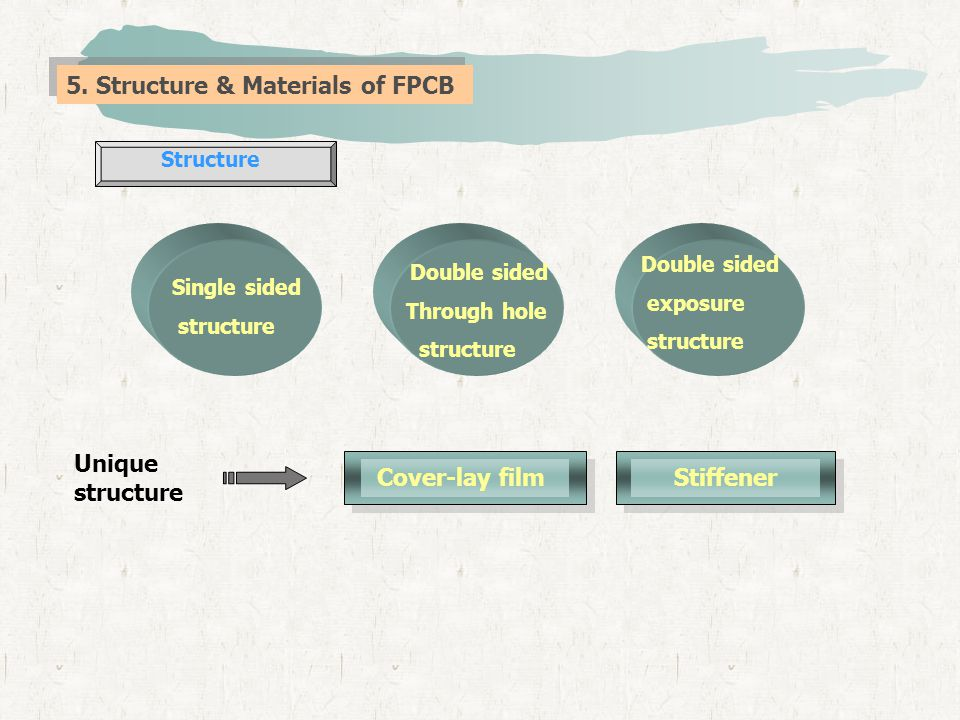 1)Structure & Key note of Single side FPCB Cover-lay film Cover-lay adhesive Base film Stiffener Stiffener adhesive CCL adhesive Copper foil Edge Plating * Base material : heat resistance plastic FILM with 12.5 ~ 125um ( flexible ) * Base FILM : Using with flexible area (No using for flexible => using Solder Mask type ) - Soldering heat resistance but no mechanical strength * Stiffener : Soldering for parts area or connecting area need mechanical strength and hardness (working by Manual) - With the complex shape of Stiffener would be most cost for the product.