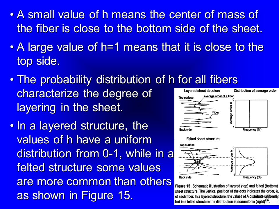 A small value of h means the center of mass of the fiber is close to the bottom side of the sheet.A small value of h means the center of mass of the fiber is close to the bottom side of the sheet.