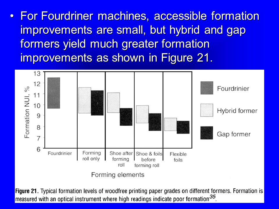 For Fourdriner machines, accessible formation improvements are small, but hybrid and gap formers yield much greater formation improvements as shown in Figure 21.For Fourdriner machines, accessible formation improvements are small, but hybrid and gap formers yield much greater formation improvements as shown in Figure 21.