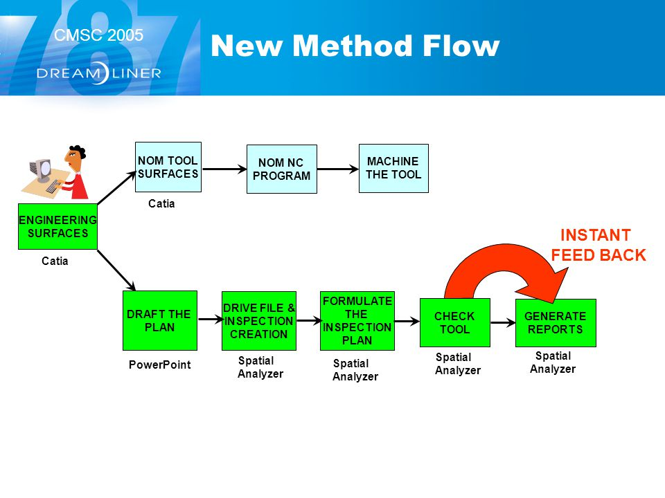 CMSC 2005 New Method Flow ENGINEERING SURFACES NOM TOOL SURFACES FORMULATE THE INSPECTION PLAN NOM NC PROGRAM Catia MACHINE THE TOOL Spatial Analyzer