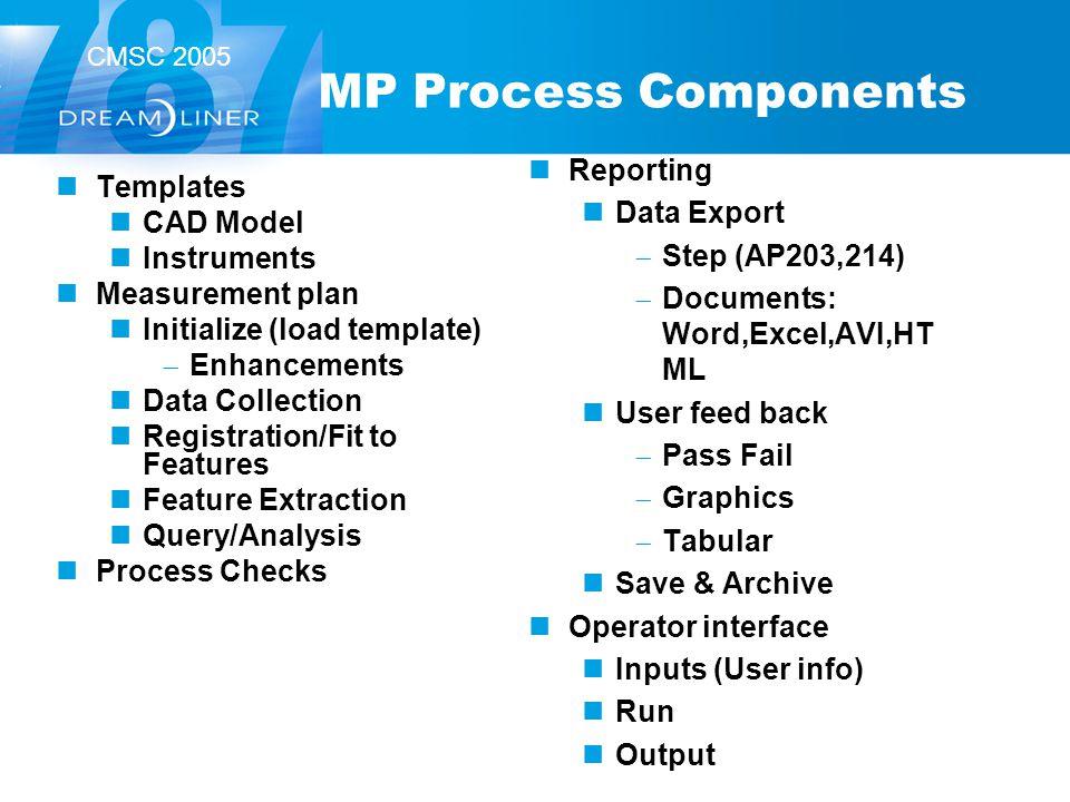 CMSC 2005 MP Process Components Templates CAD Model Instruments Measurement plan Initialize (load template) Enhancements Data Collection Registration/