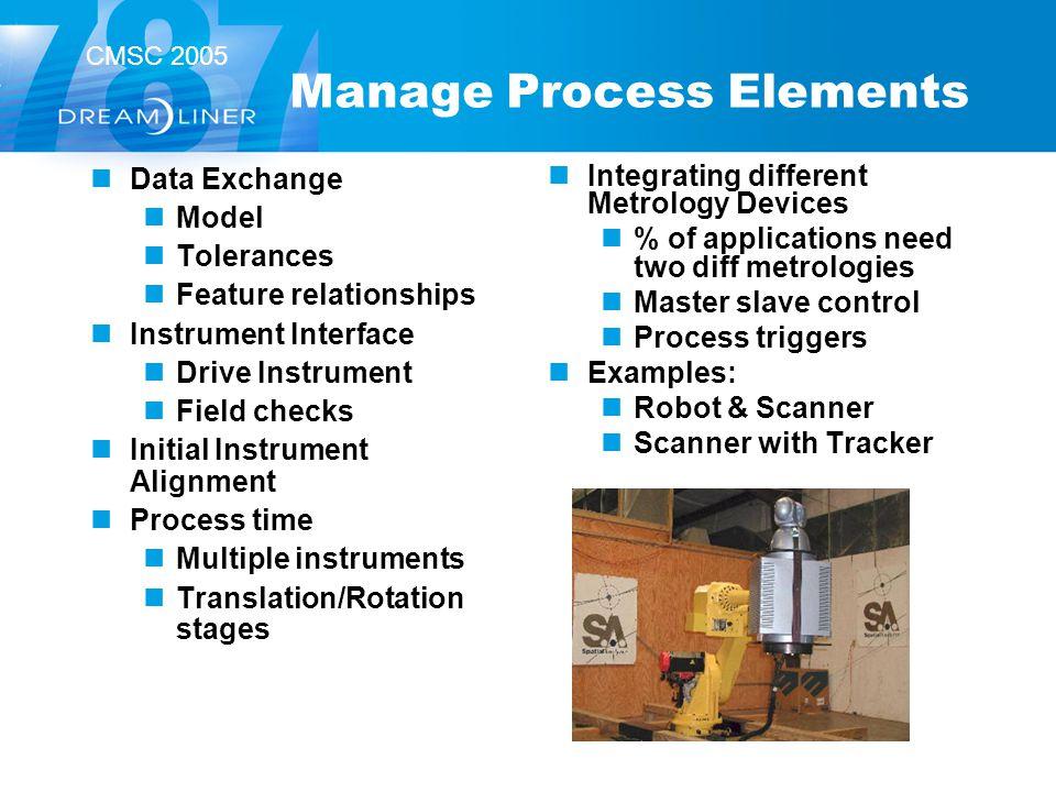 CMSC 2005 Manage Process Elements Data Exchange Model Tolerances Feature relationships Instrument Interface Drive Instrument Field checks Initial Inst