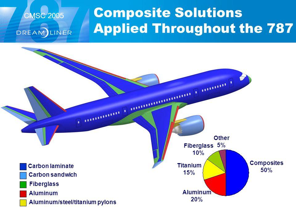 CMSC 2005 Composite Solutions Applied Throughout the 787 Carbon laminate Carbon sandwich Fiberglass Aluminum Aluminum/steel/titanium pylons Composites