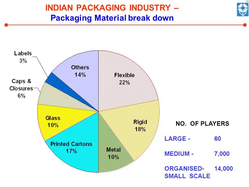 INDIAN PACKAGING INDUSTRY – Packaging Material break down NO.