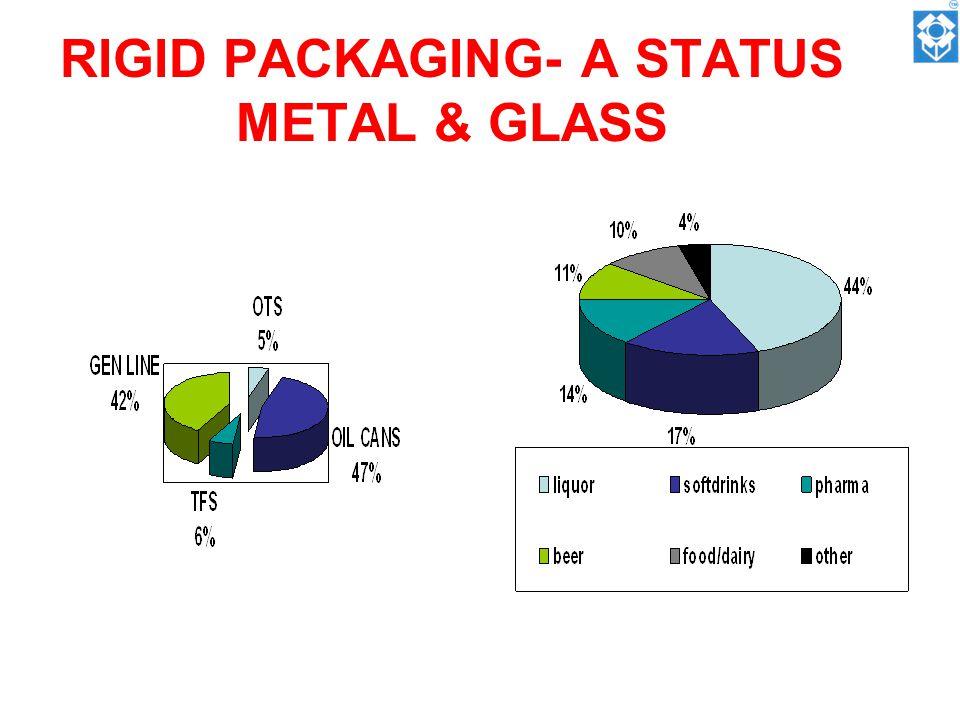 RIGID PACKAGING- A STATUS METAL & GLASS
