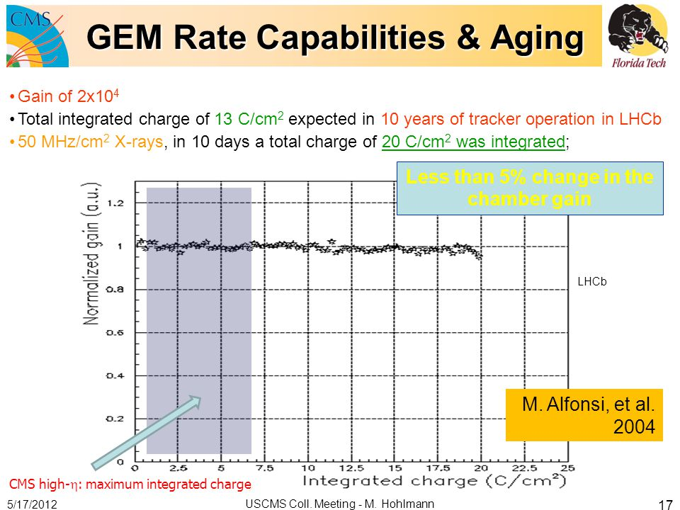 GEM Rate Capabilities & Aging 5/17/2012 USCMS Coll. Meeting - M. Hohlmann 17 Gain of 2x10 4 Total integrated charge of 13 C/cm 2 expected in 10 years