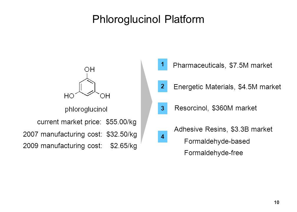 10 Phloroglucinol Platform Resorcinol, $360M market Pharmaceuticals, $7.5M market 1 3 4 Formaldehyde-based Formaldehyde-free Adhesive Resins, $3.3B ma