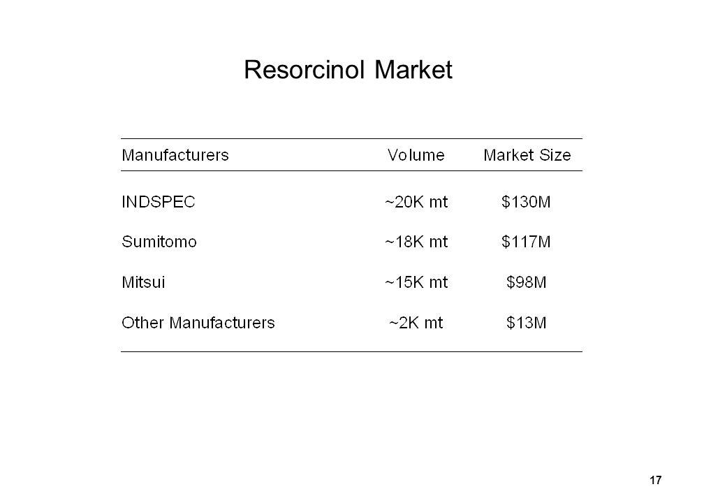 17 Resorcinol Market
