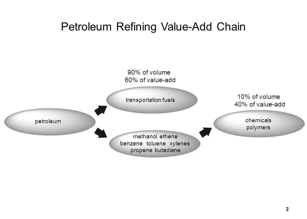 2 methanol ethene benzene toluene xylenes propene butadiene petroleum transportation fuels chemicals polymers 90% of volume 60% of value-add 10% of vo