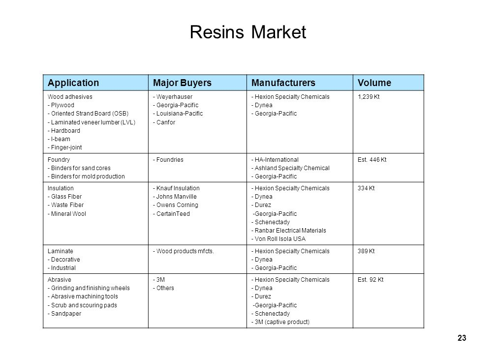 23 Resins Market ApplicationMajor BuyersManufacturersVolume Wood adhesives - Plywood - Oriented Strand Board (OSB) - Laminated veneer lumber (LVL) - Hardboard - I-beam - Finger-joint - Weyerhauser - Georgia-Pacific - Louisiana-Pacific - Canfor - Hexion Specialty Chemicals - Dynea - Georgia-Pacific 1,239 Kt Foundry - Binders for sand cores - Binders for mold production - Foundries- HA-International - Ashland Specialty Chemical - Georgia-Pacific Est.