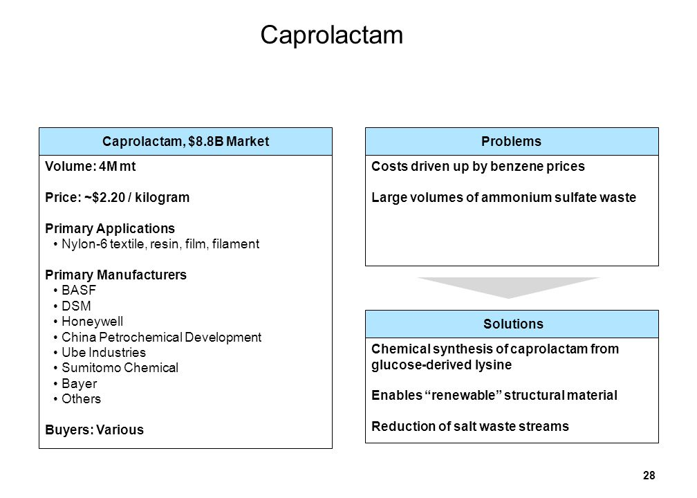 28 Caprolactam Caprolactam, $8.8B Market Volume: 4M mt Price: ~$2.20 / kilogram Primary Applications Nylon-6 textile, resin, film, filament Primary Manufacturers BASF DSM Honeywell China Petrochemical Development Ube Industries Sumitomo Chemical Bayer Others Buyers: Various Problems Costs driven up by benzene prices Large volumes of ammonium sulfate waste Solutions Chemical synthesis of caprolactam from glucose-derived lysine Enables renewable structural material Reduction of salt waste streams