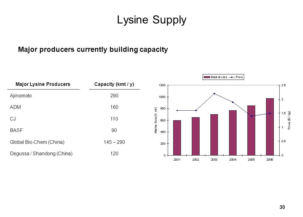 30 Lysine Supply Major Lysine Producers Ajinomoto ADM CJ BASF Global Bio-Chem (China) Degussa / Shandong (China) Capacity (kmt / y) 290 160 110 90 145