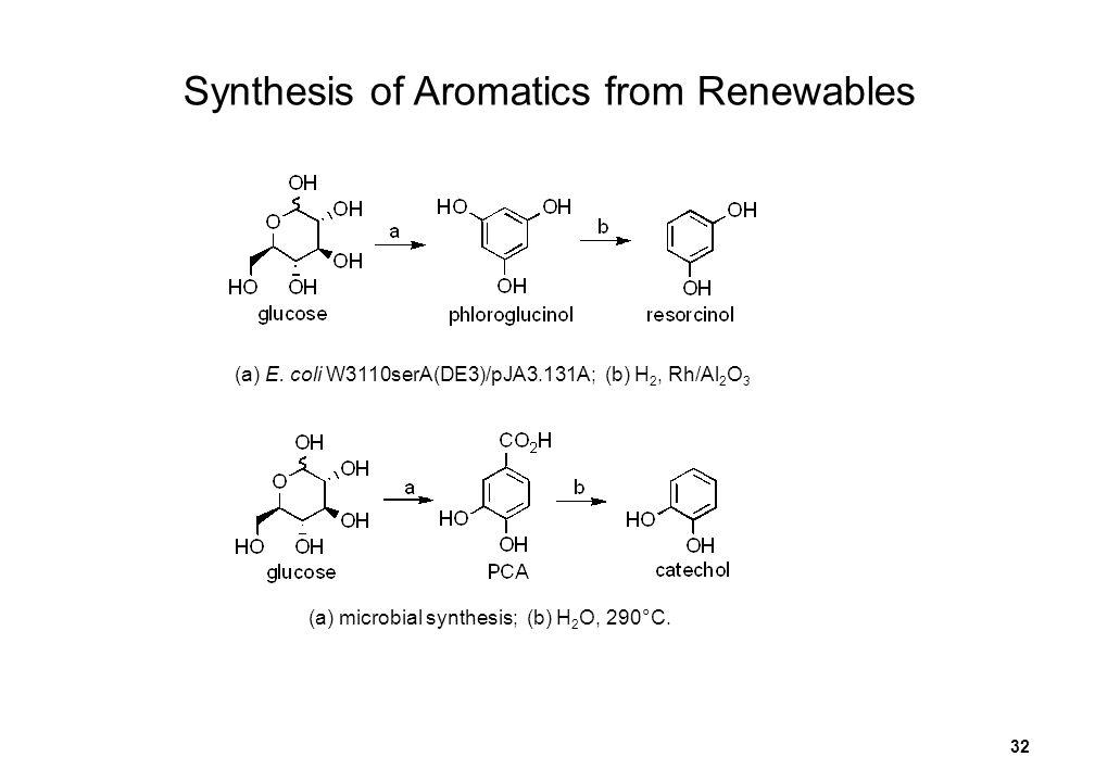 32 Synthesis of Aromatics from Renewables (a) E. coli W3110serA(DE3)/pJA3.131A; (b) H 2, Rh/Al 2 O 3 (a) microbial synthesis; (b) H 2 O, 290°C.