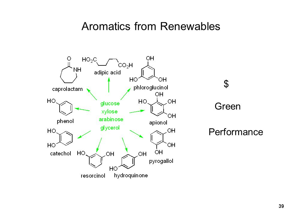 39 Aromatics from Renewables $ Green Performance