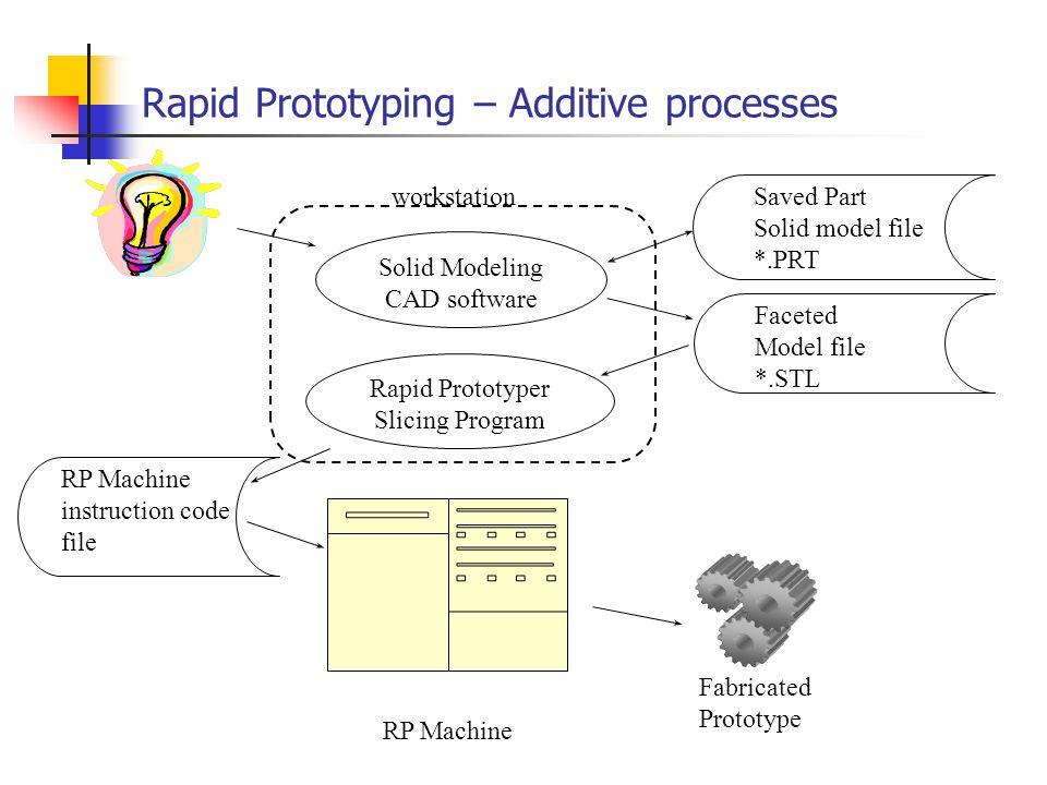 Rapid Prototyping – Additive processes Solid Modeling CAD software Rapid Prototyper Slicing Program Faceted Model file *.STL Saved Part Solid model fi