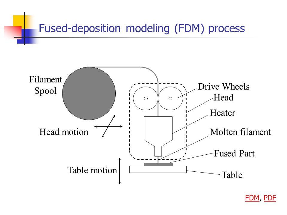 Fused-deposition modeling (FDM) process Molten filament Filament Spool Heater Drive Wheels Table Fused Part Head motion Table motion Head FDMFDM, PDFP