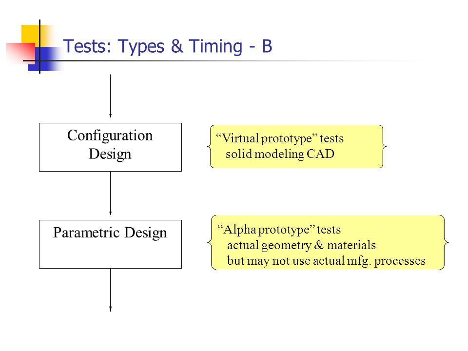 Tests: Types & Timing - B Parametric Design Configuration Design Virtual prototype tests solid modeling CAD Alpha prototype tests actual geometry & ma