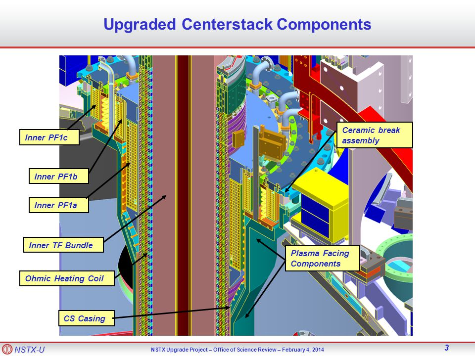 NSTX-U NSTX Upgrade Project – Office of Science Review – February 4, 2014 4 Topics Progress of the Centerstack since last review Remaining risks and mitigation plans, Plans forward Address charge question #1 Critical Path Construction Efforts: –Does the Project team have a realistic, executable schedule for Center Stack (CS) remaining construction efforts.