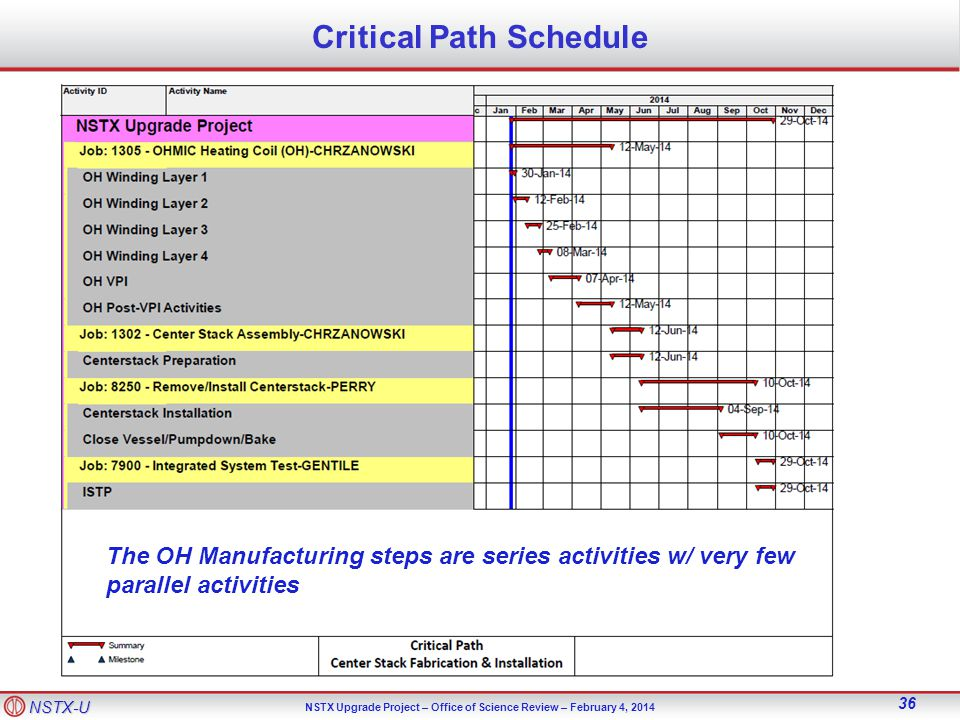 NSTX-U NSTX Upgrade Project – Office of Science Review – February 4, Critical Path Schedule The OH Manufacturing steps are series activities w/ very few parallel activities