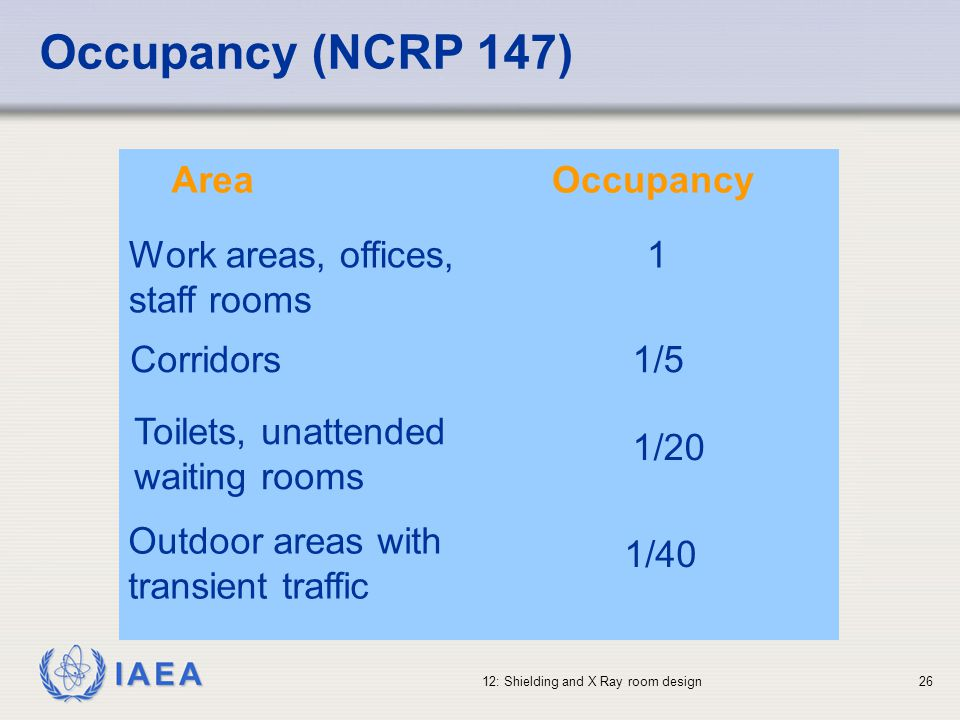 IAEA 12: Shielding and X Ray room design26 Occupancy (NCRP 147) AreaOccupancy Work areas, offices, staff rooms 1 Corridors1/5 Toilets, unattended wait