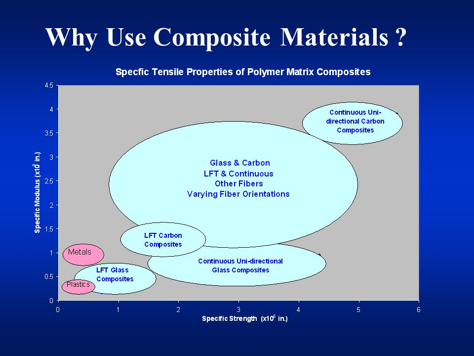 Thermoplastic Composites Benefits Unique properties Vibration dampening Light weight Potential for low cost Shelf life Recyclable Durability Fatigue Corrosion Toughness Limitations Cost Materials Manufacturing Tooling Design know-how Manufacturing know- how Use temperature