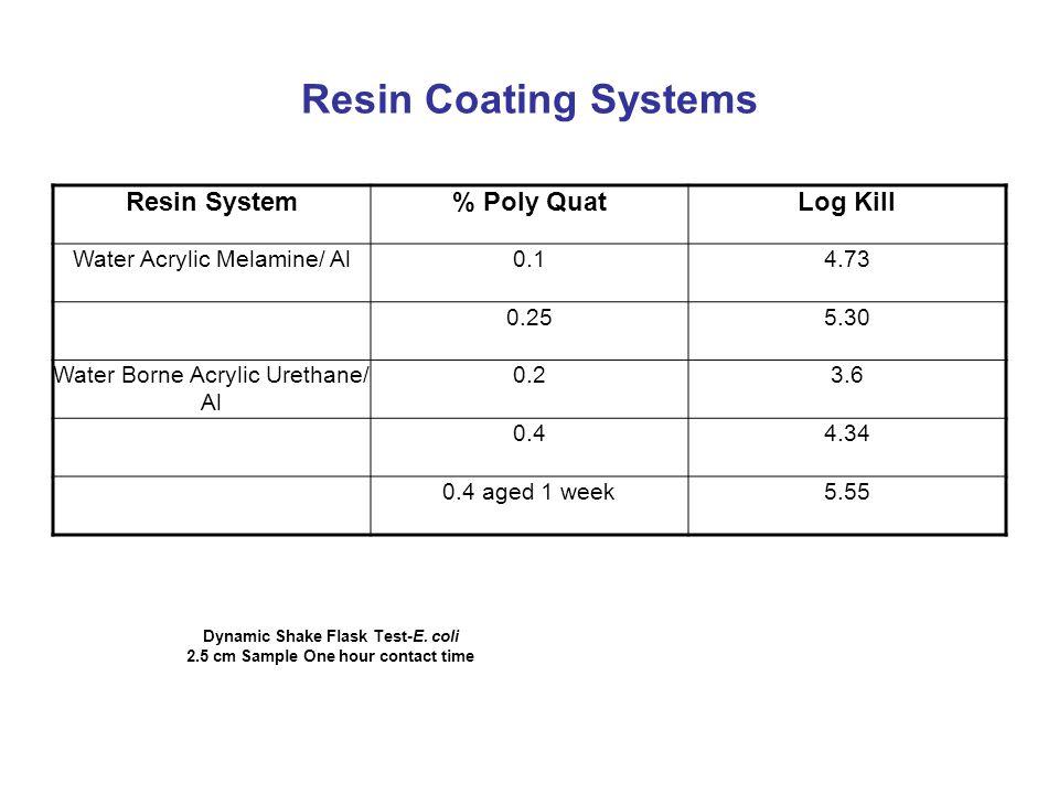 Resin Coating Systems Resin System% Poly QuatLog Kill Water Acrylic Melamine/ Al0.14.73 0.255.30 Water Borne Acrylic Urethane/ Al 0.23.6 0.44.34 0.4 aged 1 week5.55 Dynamic Shake Flask Test-E.