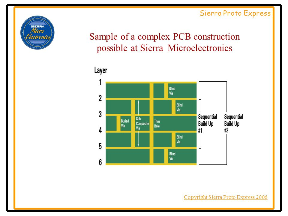 Copyright Sierra Proto Express 2006 Sierra Proto Express OVERVIEW –Min.Line & Space –Min.Dielectric Thickness –Min.Blind Via Finished Hole Size –Min.Buried Via Finished Hole Size –Min.