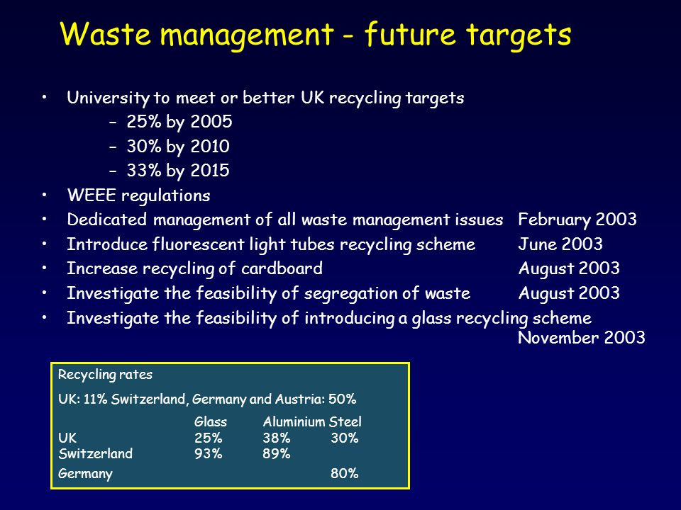 Waste management - future targets University to meet or better UK recycling targets –25% by 2005 –30% by 2010 –33% by 2015 WEEE regulations Dedicated