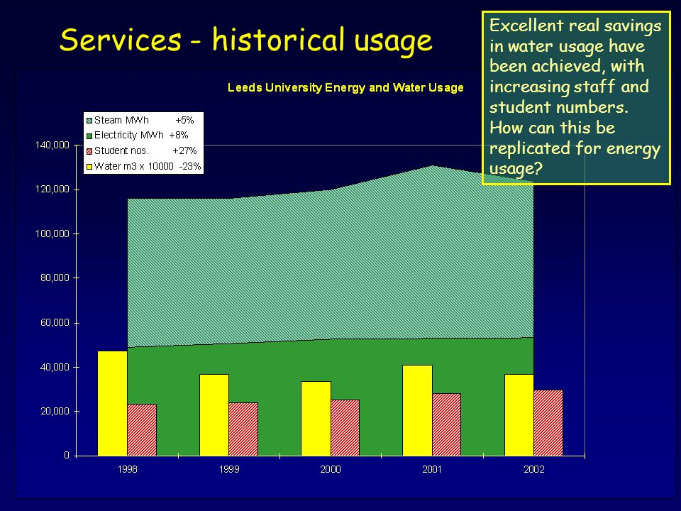 Services - historical usage Excellent real savings in water usage have been achieved, with increasing staff and student numbers. How can this be repli