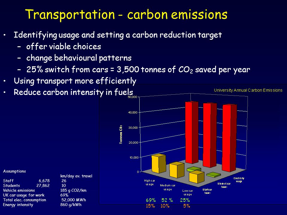 Transportation - carbon emissions Assumptions km/day av. travel Staff 6,678 26 Students 27,862 10 Vehicle emissions185 g CO2/km UK car usage for work6