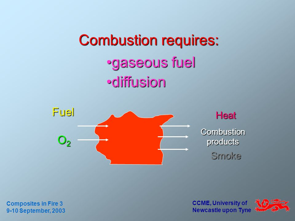CCME, University of Newcastle upon Tyne Composites in Fire 3 9-10 September, 2003 Fuel Combustion requires: Heat O2O2O2O2 Smoke Combustion products ga