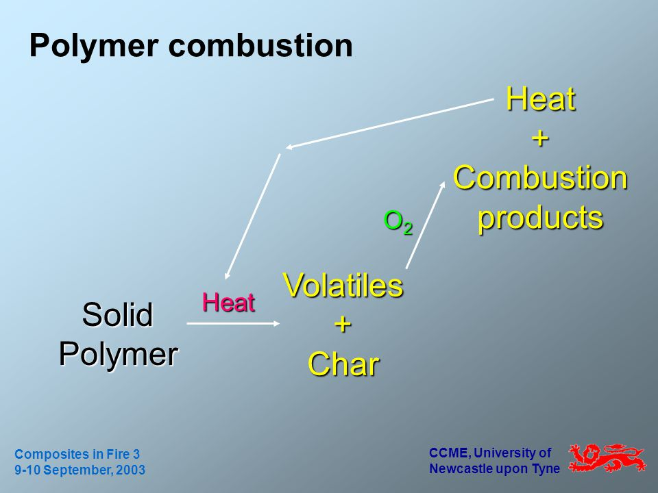 CCME, University of Newcastle upon Tyne Composites in Fire 3 9-10 September, 2003 Solid Polymer Volatiles + Char Heat + Combustion products Heat O2O2O