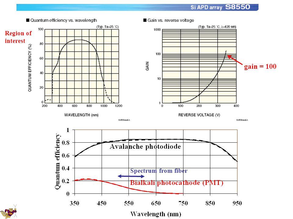 Spectrum from fiber gain = 100 Region of interest