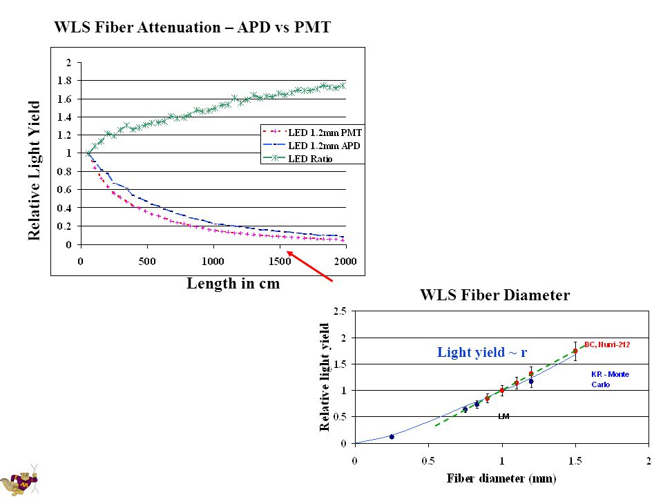 Length in cm Relative Light Yield WLS Fiber Attenuation – APD vs PMT Light yield ~ r WLS Fiber Diameter