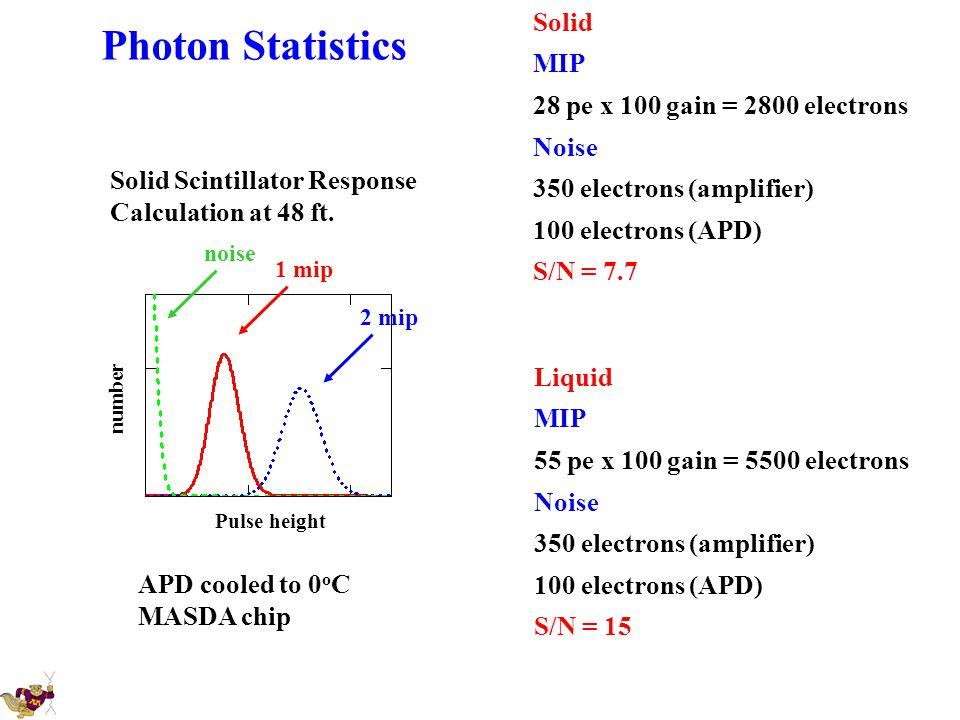 Photon Statistics Solid MIP 28 pe x 100 gain = 2800 electrons Noise 350 electrons (amplifier) 100 electrons (APD) S/N = 7.7 Liquid MIP 55 pe x 100 gai
