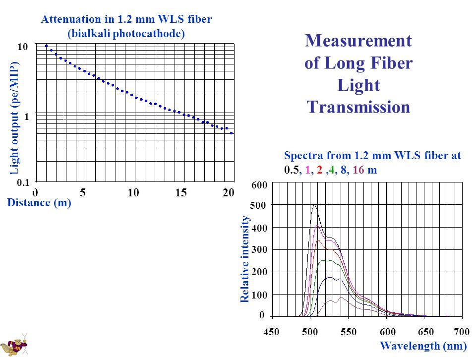 Measurement of Long Fiber Light Transmission Spectra from 1.2 mm WLS fiber at 0.5, 1, 2,4, 8, 16 m Wavelength (nm) 450500550600650700 0 100 200 300 40