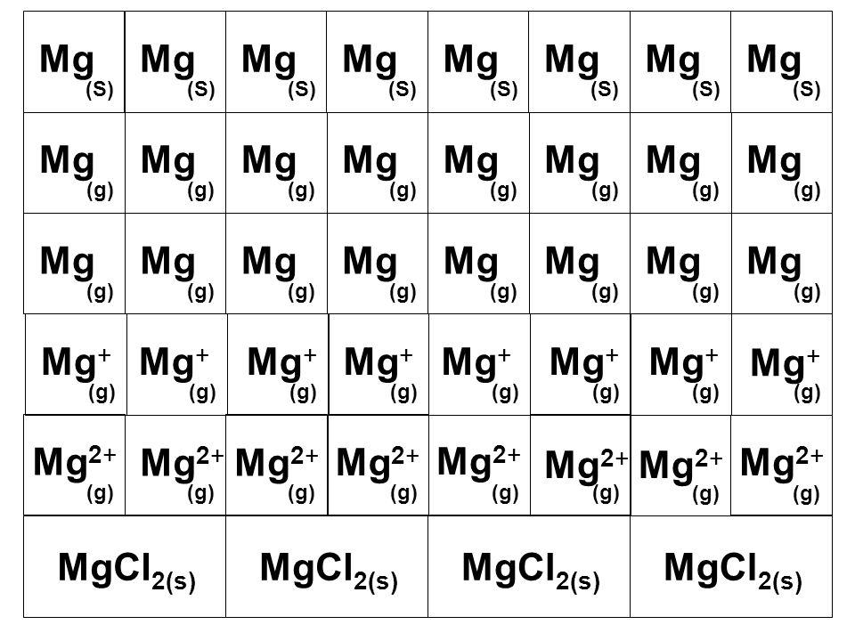 Mg (S) Mg (S) Mg (S) Mg (S) Mg (S) Mg (S) Mg (S) Mg (S) Mg (g) Mg (g) Mg (g) Mg (g) Mg (g) Mg (g) Mg (g) Mg (g) Mg (g) Mg (g) Mg (g) Mg (g) Mg (g) Mg (g) Mg (g) Mg (g) Mg + (g) Mg + (g) Mg + (g) Mg + (g) Mg + (g) Mg + (g) Mg + Mg 2+ (g) Mg 2+ MgCl 2(s)
