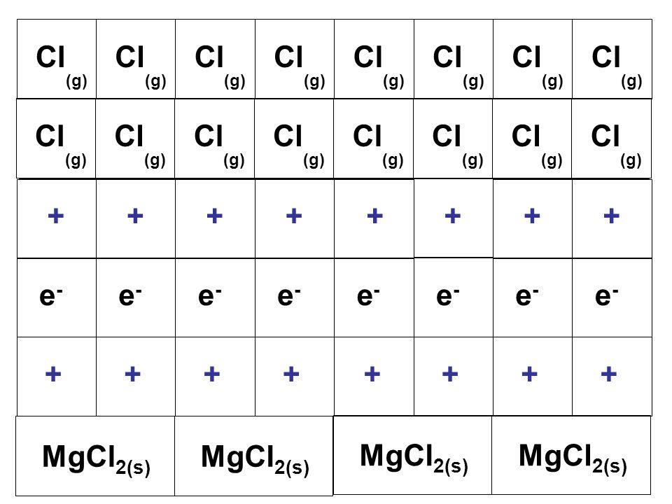 Cl (g) Cl (g) Cl (g) Cl (g) Cl (g) Cl (g) Cl (g) Cl (g) e-e- e-e- e-e- e-e- e-e- e-e- e-e- e-e- ++++++++ ++++++++ MgCl 2(s) Cl (g) Cl (g) Cl (g) Cl (g) Cl (g) Cl (g) Cl (g) Cl (g)