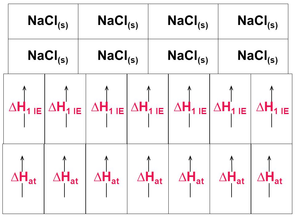 NaCl (s) H 1 IE H at
