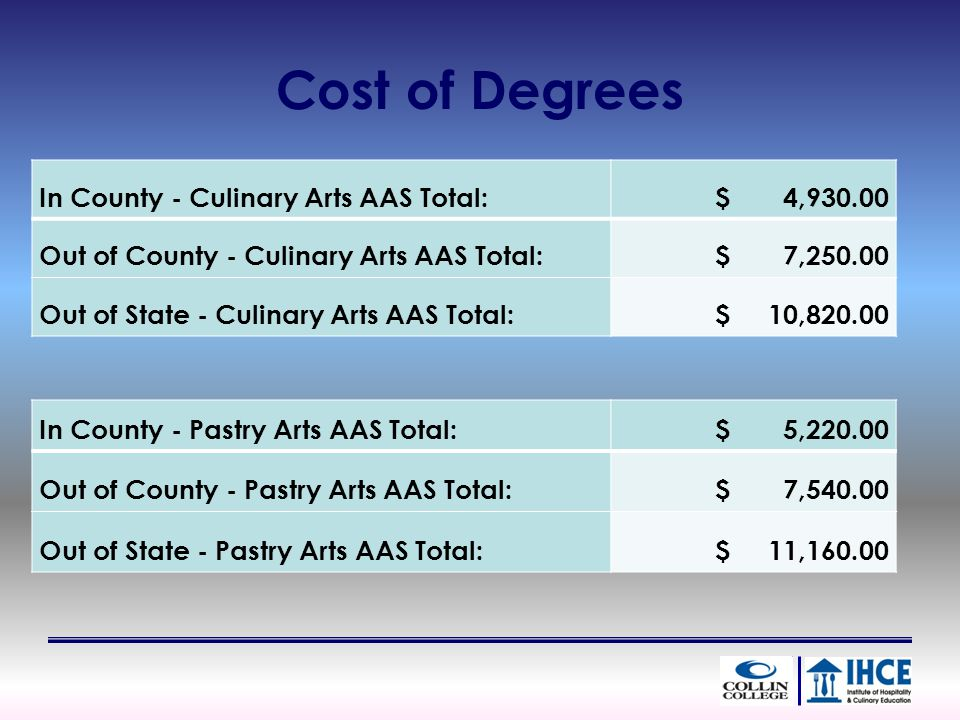 Cost of Degrees In County - Culinary Arts AAS Total: $ 4, Out of County - Culinary Arts AAS Total: $ 7, Out of State - Culinary Arts AAS Total: $ 10, In County - Pastry Arts AAS Total: $ 5, Out of County - Pastry Arts AAS Total: $ 7, Out of State - Pastry Arts AAS Total: $ 11,160.00
