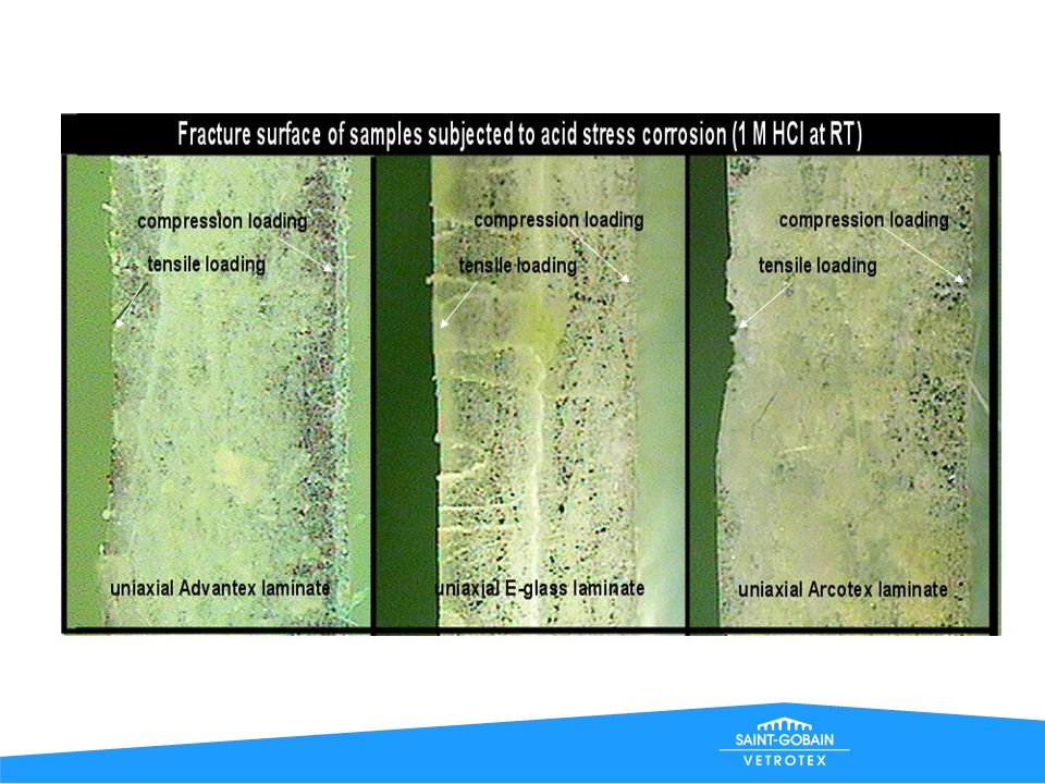 Stress Corrosion of different CSM laminates in 1 M HCl at room temperature