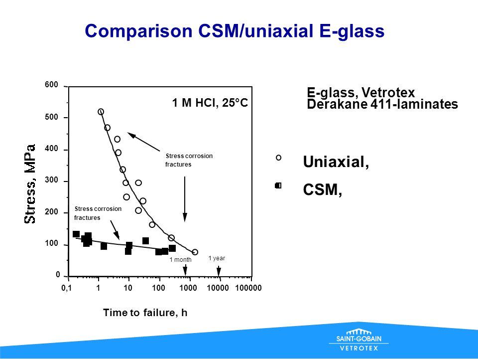 Stress corrosion of CSM-laminates * E-glass and Advantex laminates sensitive to SC * Arcotex does not seem to be sensitive to Stress Corrosion.