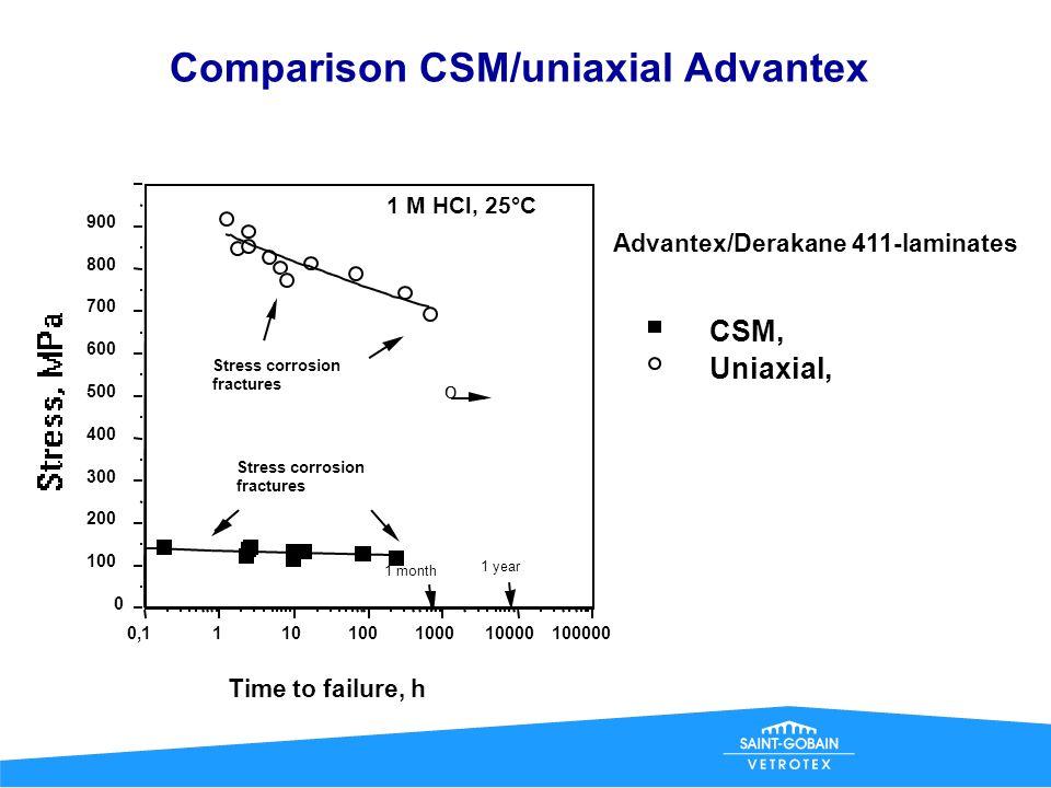 Comparison CSM/uniaxial E-glass CSM, Uniaxial, E-glass, Vetrotex Derakane 411-laminates 0 100 200 300 400 500 600 0,1110100100010000100000 Time to fai