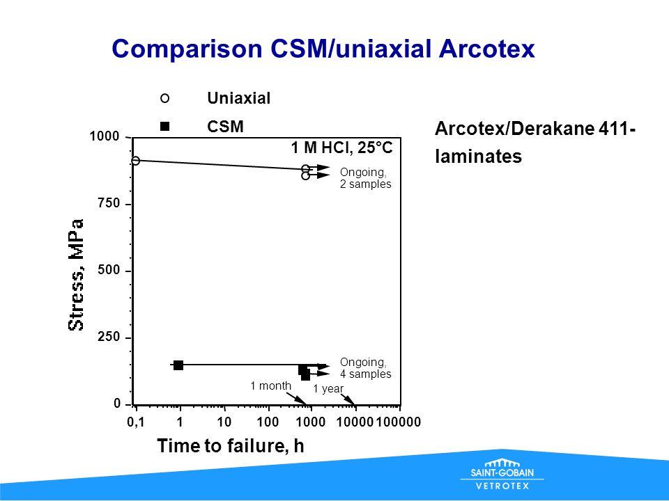 Comparison CSM/uniaxial Advantex 1000 Uniaxial, CSM, Advantex/Derakane 411-laminates